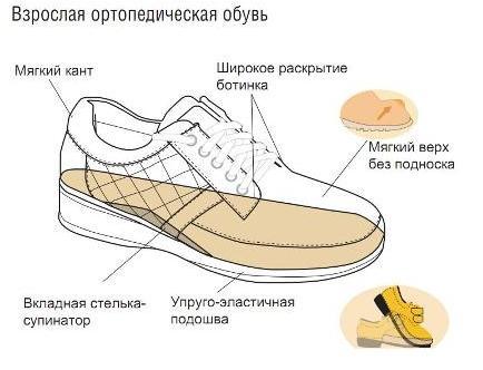 Как сделать пятку у обуви мягкой