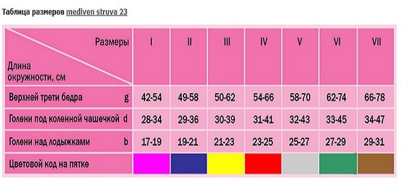 2d2dd0f361023 Силиконовая резинка со специальным индикатором надежно фиксирует изделие.  Если индикатор расположен правильно, чулки не препятствуют оттоку крови из  вен.